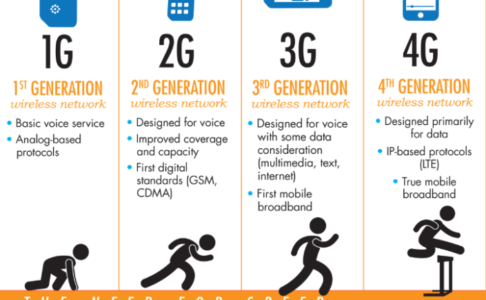 What are the differences between mobile technology (1G, 2G