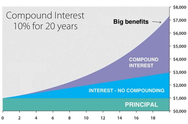 20160630-compound-interest-diagram.jpg