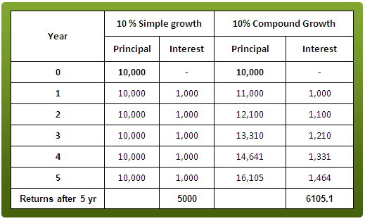 Simple-growth-and-compound-growth1